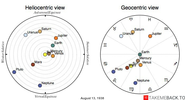 Planetary positions on August 13th, 1938 - Heliocentric and Geocentric views