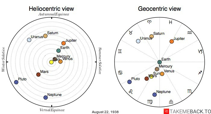 Planetary positions on August 22nd, 1938 - Heliocentric and Geocentric views