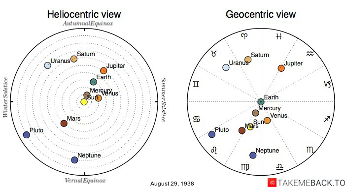 Planetary positions on August 29th, 1938 - Heliocentric and Geocentric views