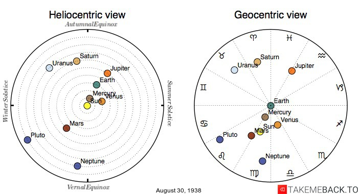 Planetary positions on August 30th, 1938 - Heliocentric and Geocentric views