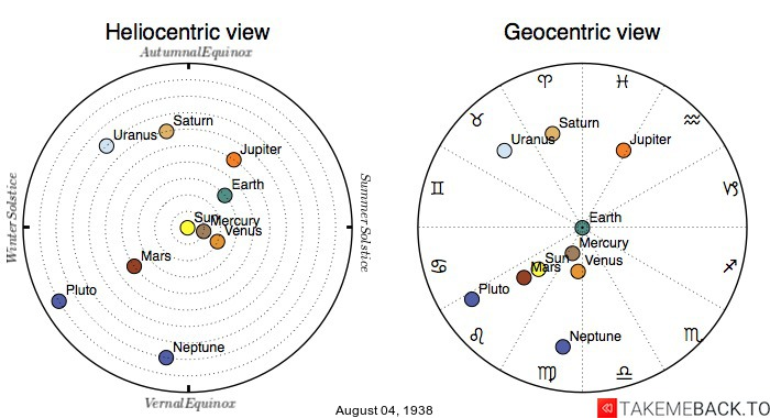 Planetary positions on August 4th, 1938 - Heliocentric and Geocentric views