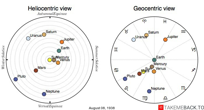 Planetary positions on August 8th, 1938 - Heliocentric and Geocentric views