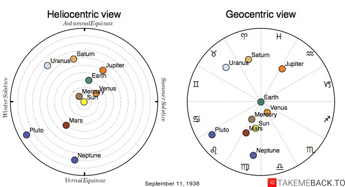 Planetary positions on September 11th, 1938 - Heliocentric and Geocentric views