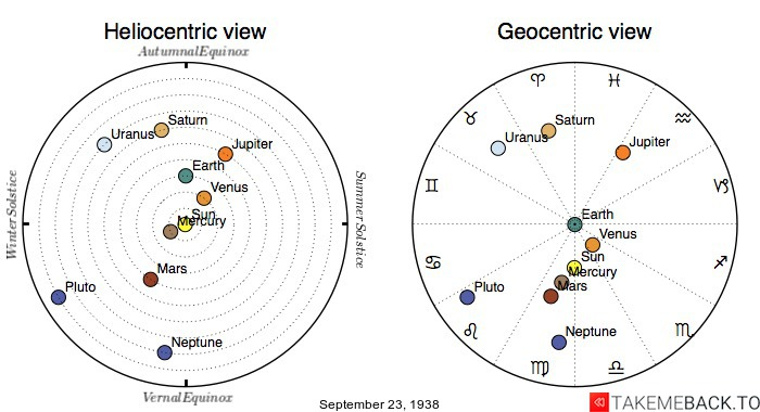 Planetary positions on September 23rd, 1938 - Heliocentric and Geocentric views