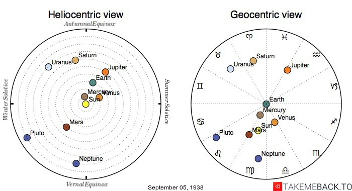 Planetary positions on September 5th, 1938 - Heliocentric and Geocentric views