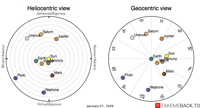 Planetary positions on January 1st, 1939 - Heliocentric and Geocentric views
