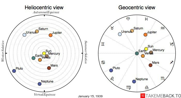 Planetary positions on January 15th, 1939 - Heliocentric and Geocentric views