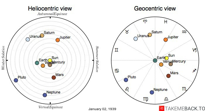 Planetary positions on January 2nd, 1939 - Heliocentric and Geocentric views