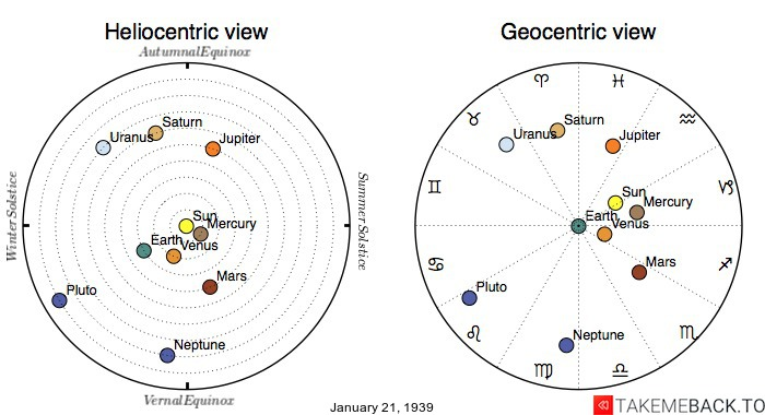 Planetary positions on January 21st, 1939 - Heliocentric and Geocentric views