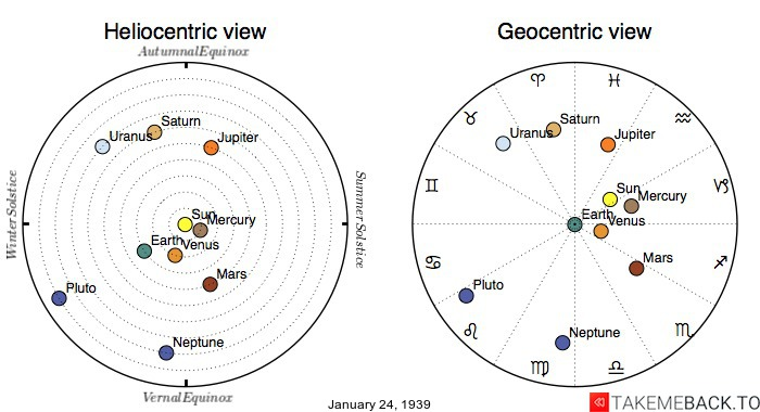 Planetary positions on January 24, 1939 - Heliocentric and Geocentric views