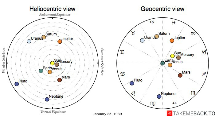 Planetary positions on January 25th, 1939 - Heliocentric and Geocentric views