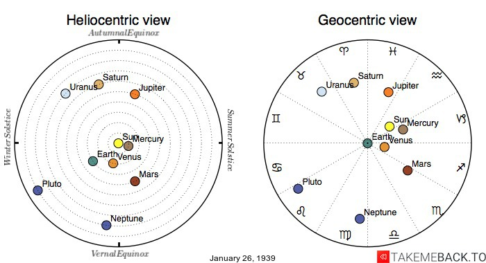Planetary positions on January 26th, 1939 - Heliocentric and Geocentric views