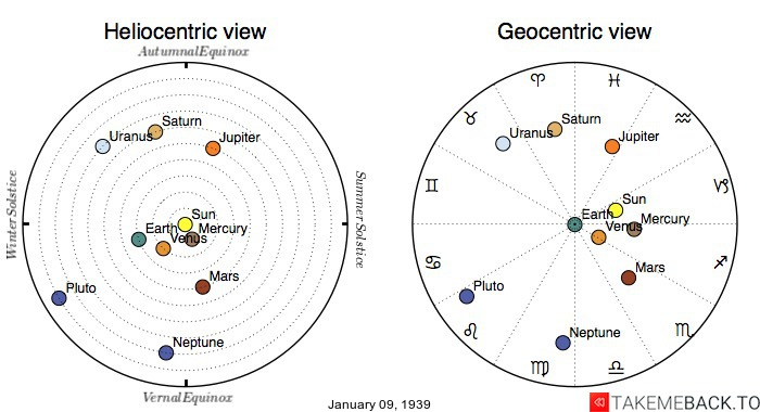 Planetary positions on January 9th, 1939 - Heliocentric and Geocentric views