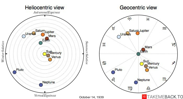 Planetary positions on October 14th, 1939 - Heliocentric and Geocentric views