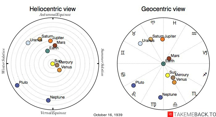 Planetary positions on October 16th, 1939 - Heliocentric and Geocentric views