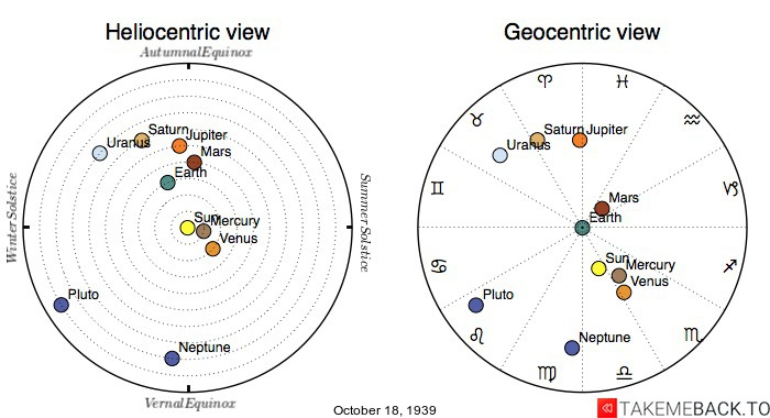 Planetary positions on October 18, 1939 - Heliocentric and Geocentric views