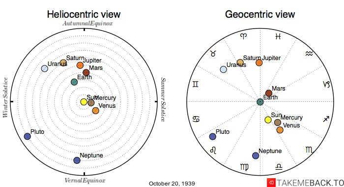 Planetary positions on October 20th, 1939 - Heliocentric and Geocentric views