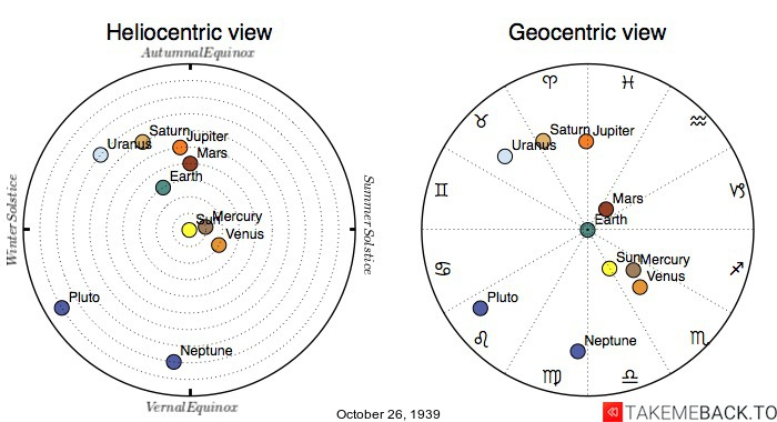 Planetary positions on October 26th, 1939 - Heliocentric and Geocentric views