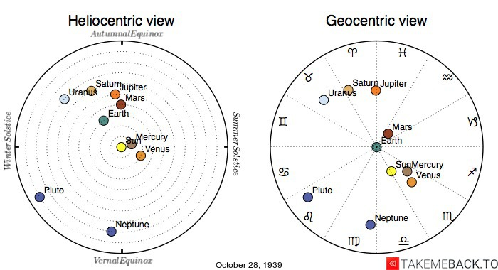 Planetary positions on October 28th, 1939 - Heliocentric and Geocentric views