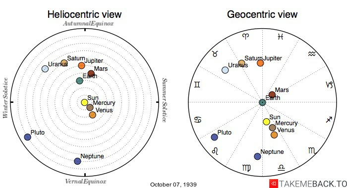 Planetary positions on October 7th, 1939 - Heliocentric and Geocentric views