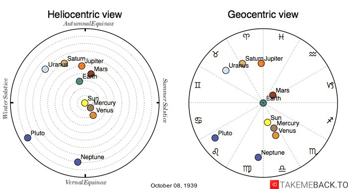 Planetary positions on October 8th, 1939 - Heliocentric and Geocentric views