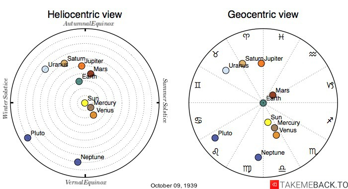 Planetary positions on October 9th, 1939 - Heliocentric and Geocentric views