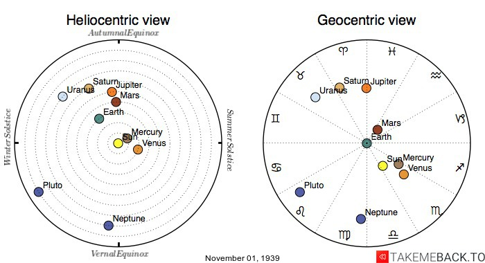 Planetary positions on November 1st, 1939 - Heliocentric and Geocentric views