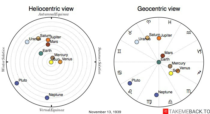 Planetary positions on November 13th, 1939 - Heliocentric and Geocentric views