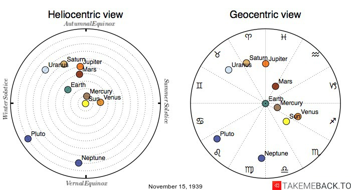 Planetary positions on November 15th, 1939 - Heliocentric and Geocentric views