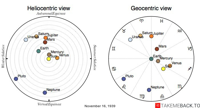 Planetary positions on November 16th, 1939 - Heliocentric and Geocentric views