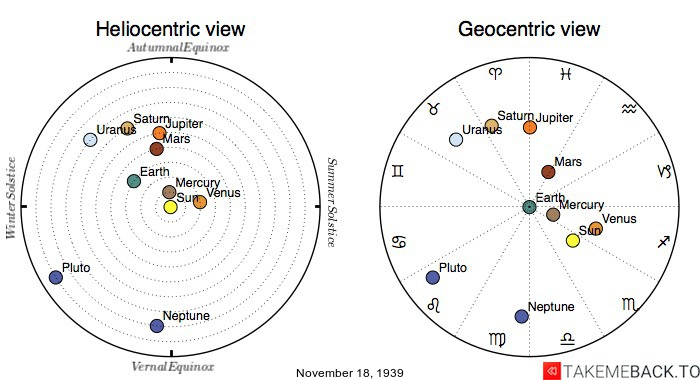 Planetary positions on November 18, 1939 - Heliocentric and Geocentric views