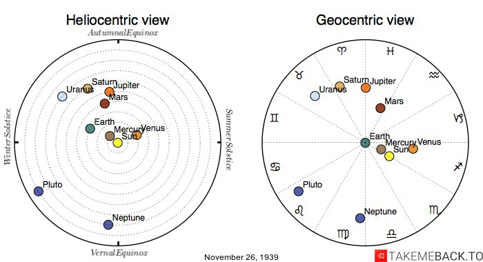 Planetary positions on November 26, 1939 - Heliocentric and Geocentric views