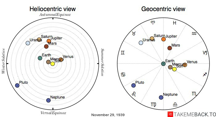 Planetary positions on November 29th, 1939 - Heliocentric and Geocentric views