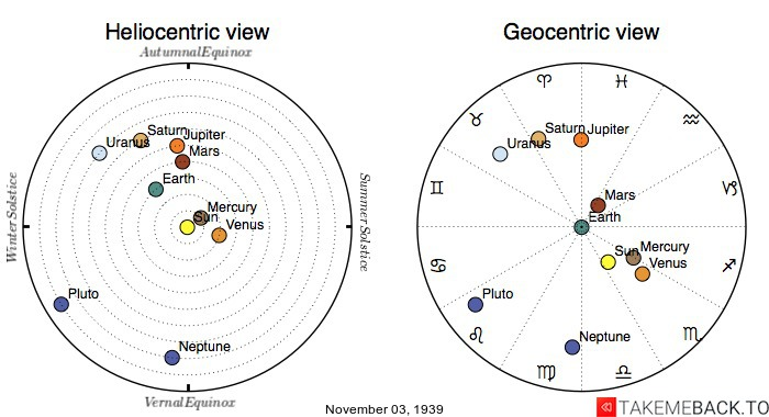 Planetary positions on November 3rd, 1939 - Heliocentric and Geocentric views