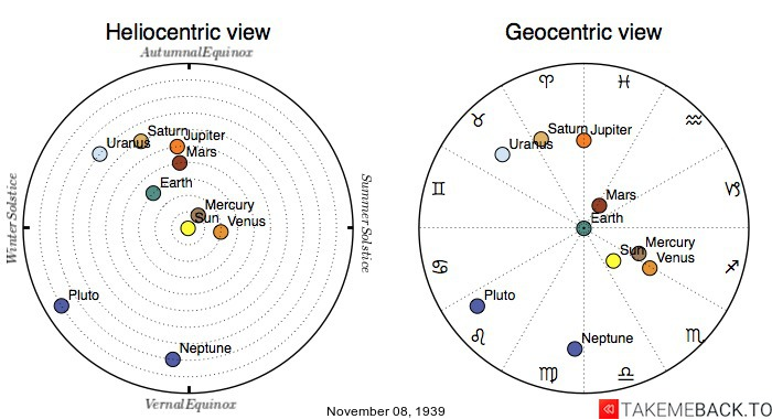 Planetary positions on November 8th, 1939 - Heliocentric and Geocentric views