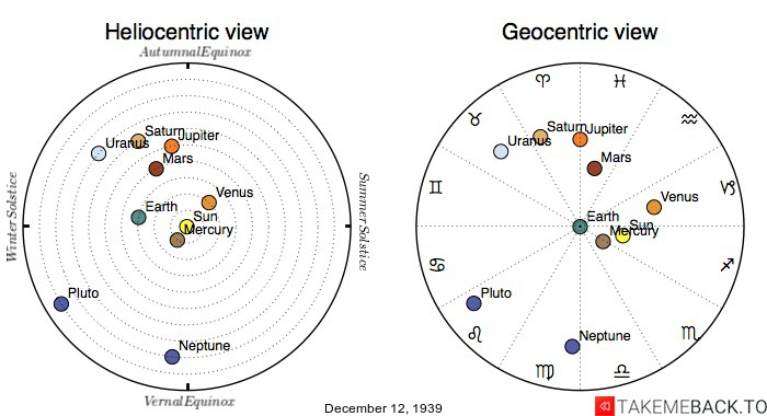 Planetary positions on December 12th, 1939 - Heliocentric and Geocentric views