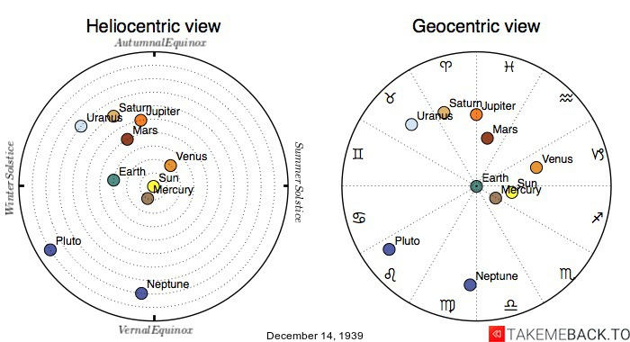 Planetary positions on December 14th, 1939 - Heliocentric and Geocentric views