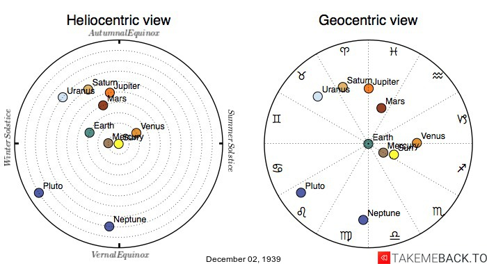 Planetary positions on December 2nd, 1939 - Heliocentric and Geocentric views