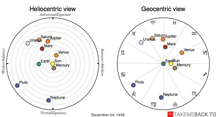 Planetary positions on December 24th, 1939 - Heliocentric and Geocentric views