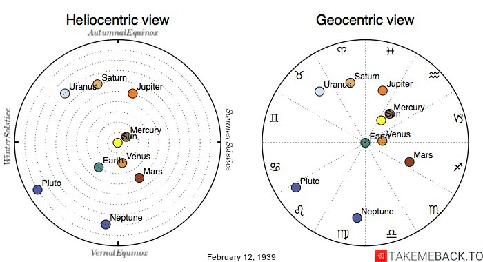 Planetary positions on February 12th, 1939 - Heliocentric and Geocentric views