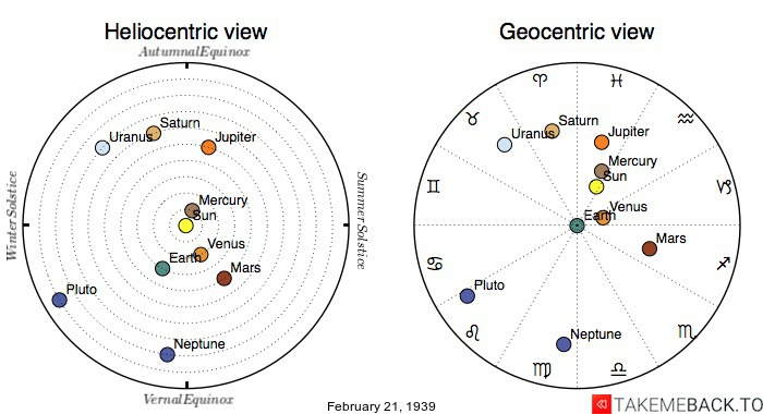 Planetary positions on February 21st, 1939 - Heliocentric and Geocentric views