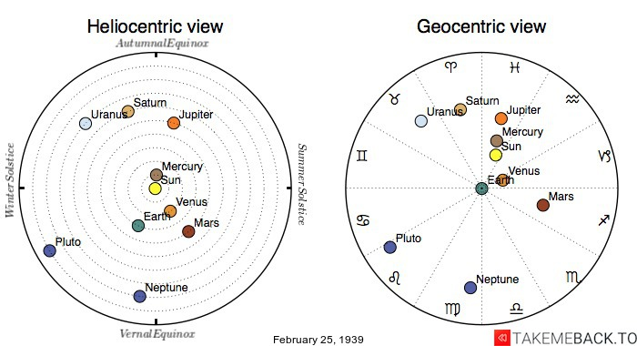Planetary positions on February 25th, 1939 - Heliocentric and Geocentric views