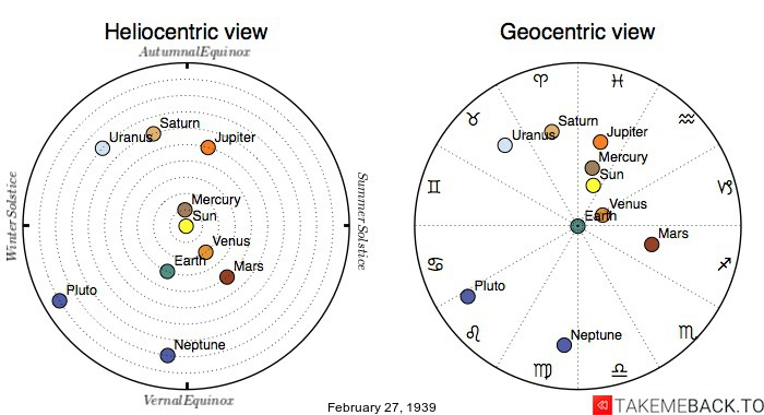 Planetary positions on February 27th, 1939 - Heliocentric and Geocentric views