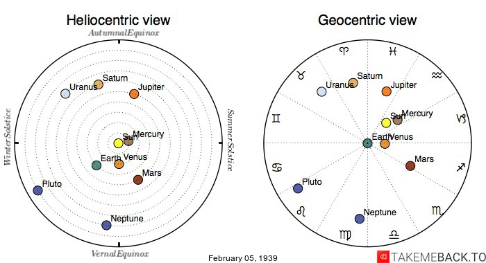 Planetary positions on February 5th, 1939 - Heliocentric and Geocentric views