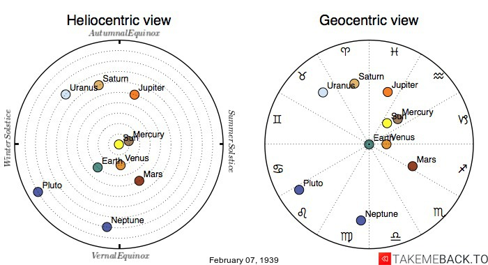 Planetary positions on February 7th, 1939 - Heliocentric and Geocentric views