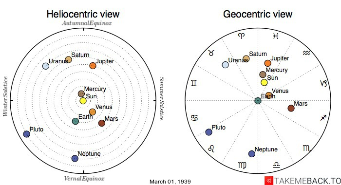 Planetary positions on March 1st, 1939 - Heliocentric and Geocentric views