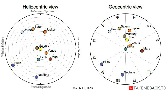 Planetary positions on March 11th, 1939 - Heliocentric and Geocentric views