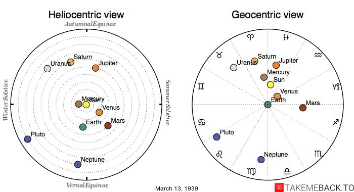 Planetary positions on March 13th, 1939 - Heliocentric and Geocentric views