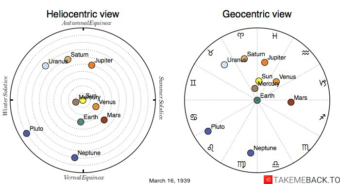 Planetary positions on March 16th, 1939 - Heliocentric and Geocentric views