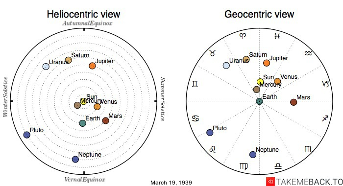 Planetary positions on March 19th, 1939 - Heliocentric and Geocentric views